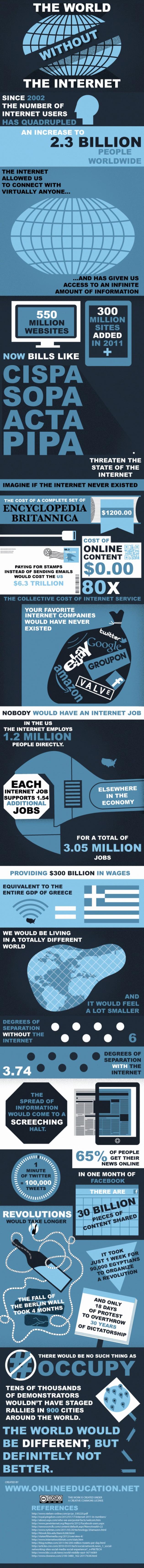 Infographic: Een Wereld Zonder Internet