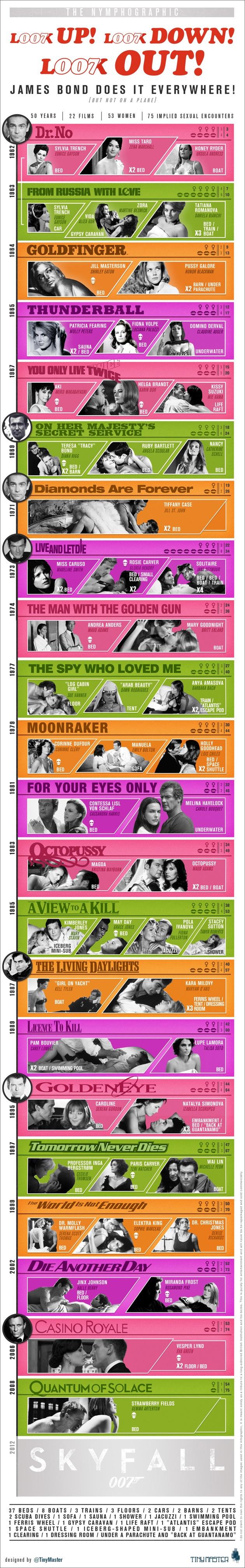 James Bond Sex Infographic