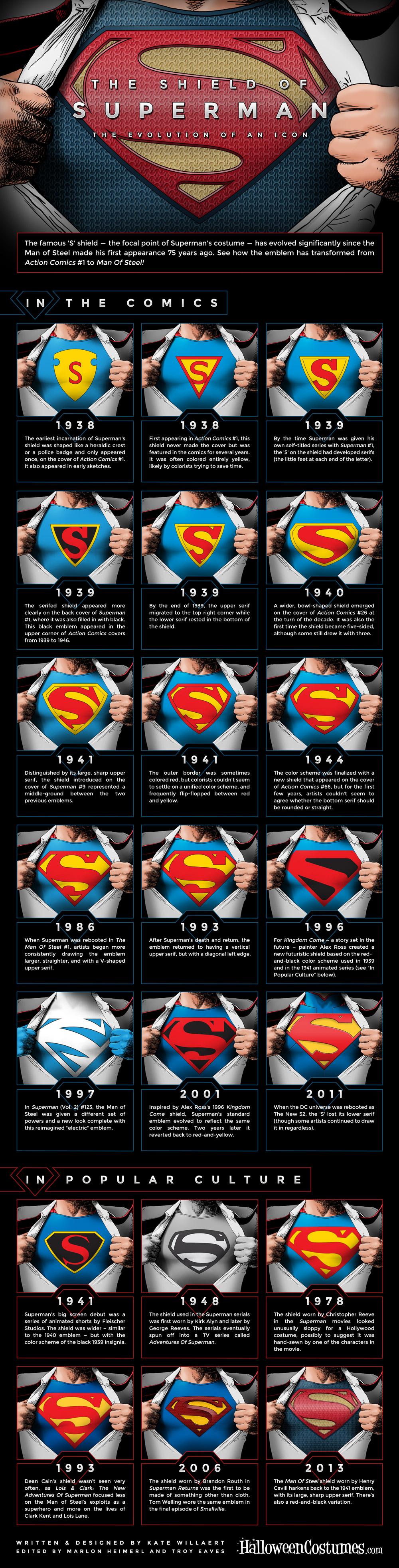 Superman Logo Door De Jaren Heen