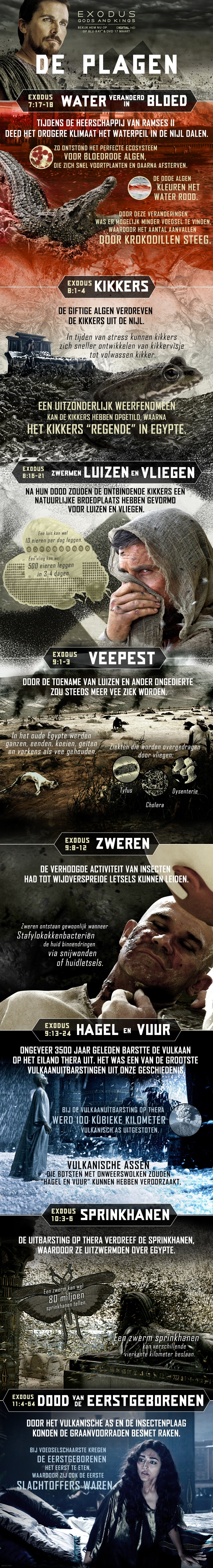 Infographic: De Plagen Van Exodus Gods And Kings