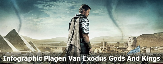 Infographic Plagen Van Exodus Gods And Kings