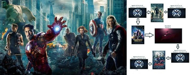 Een Overzicht: Zo Kijk Je Marvel Films